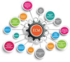 Dlaczego sztuczna inteligencja wymaga rozwoju ECM?