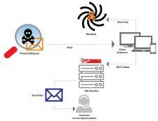Zabezpieczenie DNS (Domain Name System) jako kolejna warstwa ochrony dla użytkowników końcowych, wzb