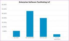 Badanie firmy IFS: 84% firm przemysłowych nie wykorzystuje potencjału internetu rzeczy do wspomagani