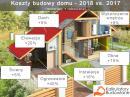 Budowa domu w 2018 roku będzie dużo droższa