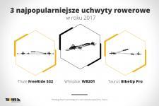 3 najpopularniejsze uchwyty rowerowe w roku 2017