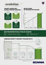"""Polska w czołówce """"Ecolution by Scania"""" w Europie"""