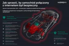 Grunt dla bezpiecznych samochodów połączonych z internetem