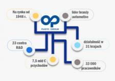 XPRIMER napędza efektywność w Plastic Omnium Auto Inergy Poland