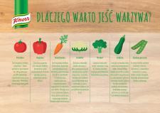 Warzywnie! Czyli wszystko, co powinieneś wiedzieć o warzywach