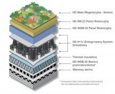 NOWOŚĆ! System zielonych dachów retencyjnych NOPHADRAIN zwiększający retencję wodną w miastach